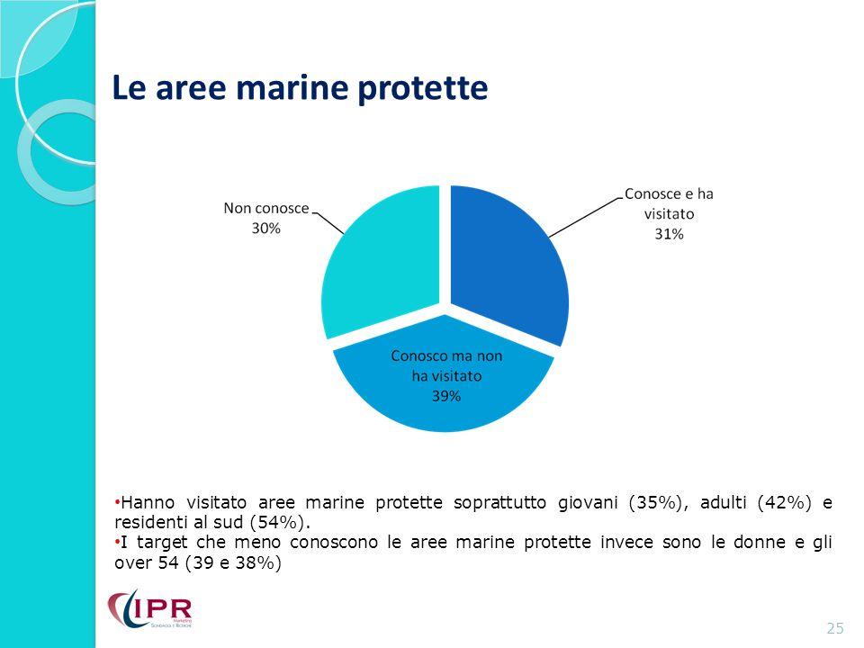 Le aree marine protette 25 Hanno visitato aree marine protette soprattutto giovani (35%), adulti (42%) e residenti al sud (54%).