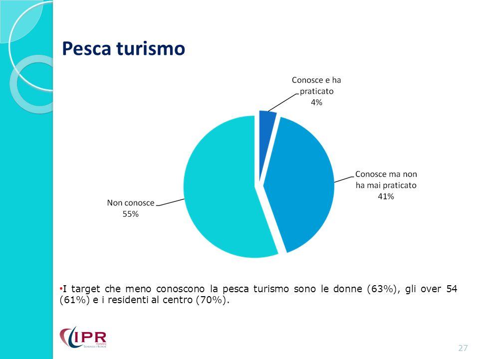 Pesca turismo 27 I target che meno conoscono la pesca turismo sono le donne (63%), gli over 54 (61%) e i residenti al centro (70%).