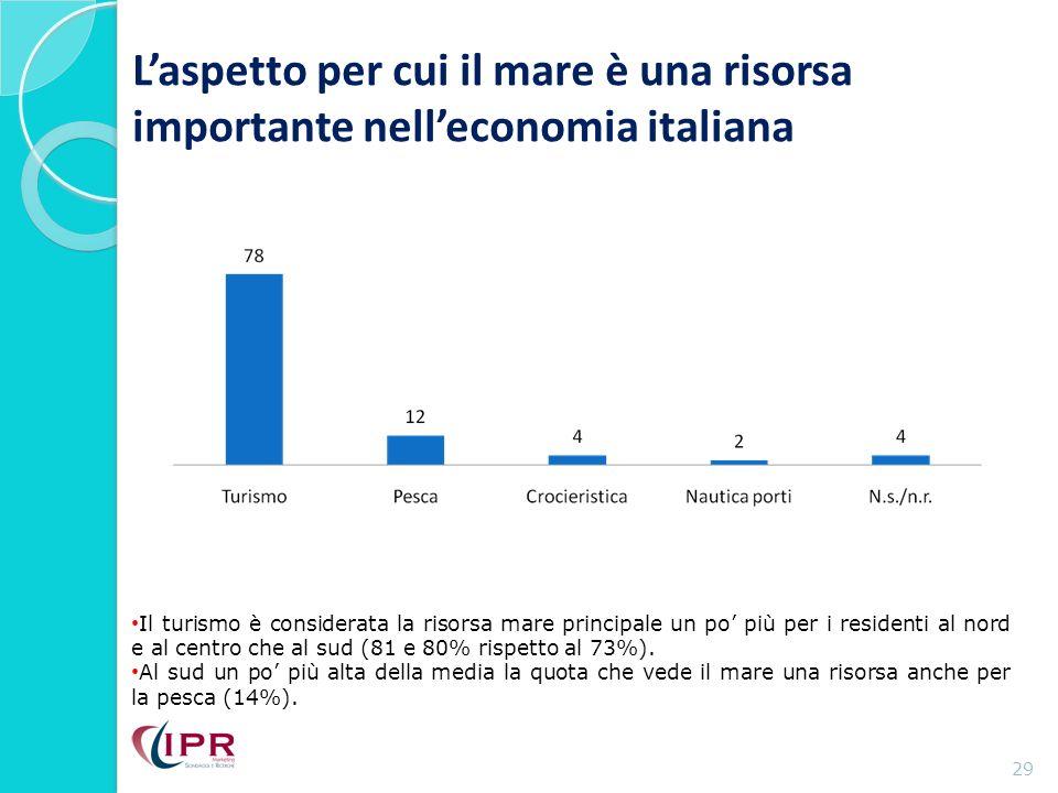 Laspetto per cui il mare è una risorsa importante nelleconomia italiana 29 Il turismo è considerata la risorsa mare principale un po più per i residenti al nord e al centro che al sud (81 e 80% rispetto al 73%).