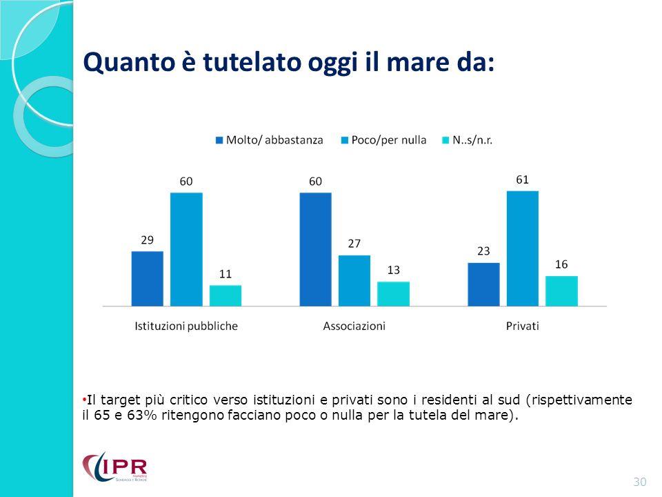 Quanto è tutelato oggi il mare da: 30 Il target più critico verso istituzioni e privati sono i residenti al sud (rispettivamente il 65 e 63% ritengono facciano poco o nulla per la tutela del mare).