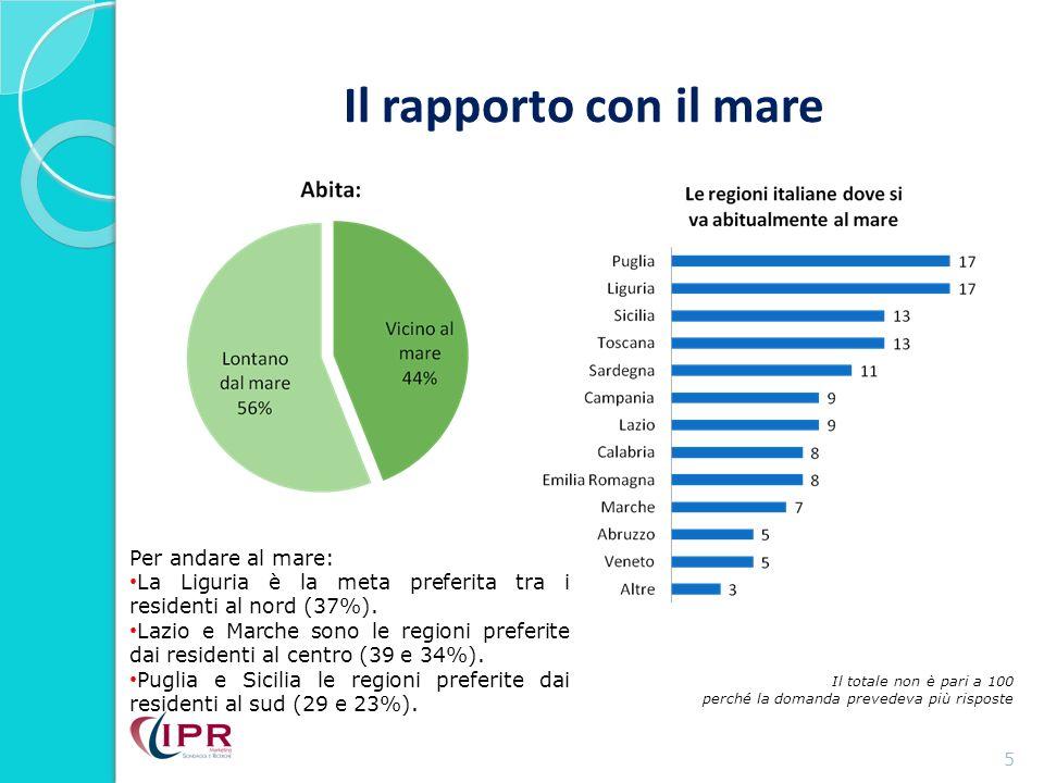 Il rapporto con il mare 5 Il totale non è pari a 100 perché la domanda prevedeva più risposte Per andare al mare: La Liguria è la meta preferita tra i residenti al nord (37%).