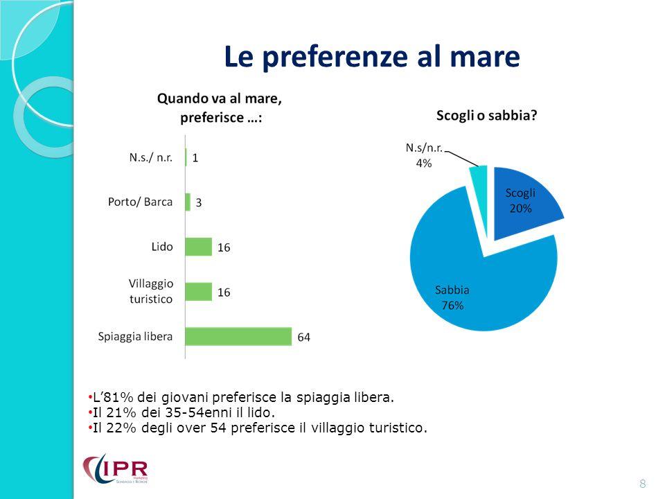 Le preferenze al mare 8 L81% dei giovani preferisce la spiaggia libera.