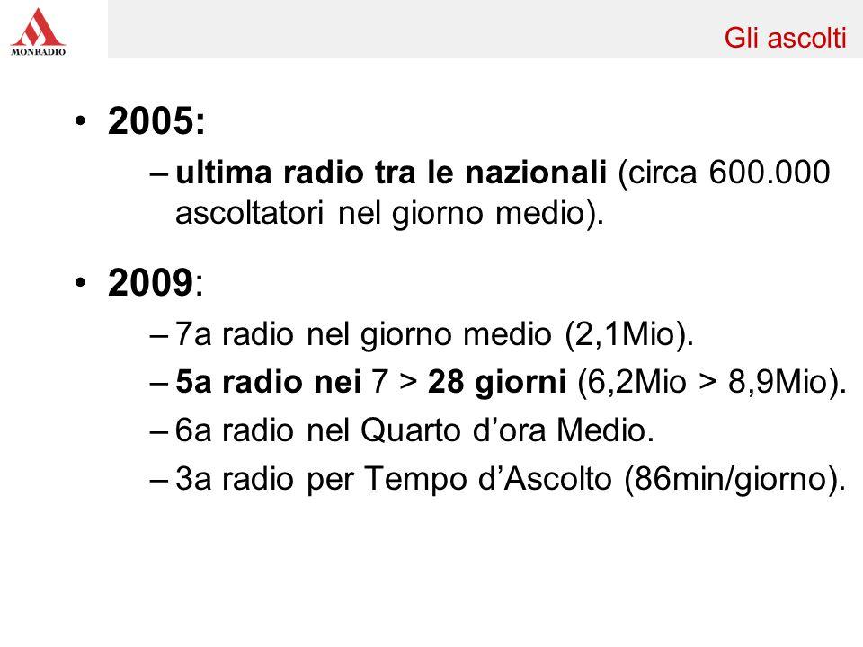 2005: –ultima radio tra le nazionali (circa 600.000 ascoltatori nel giorno medio). 2009: –7a radio nel giorno medio (2,1Mio). –5a radio nei 7 > 28 gio