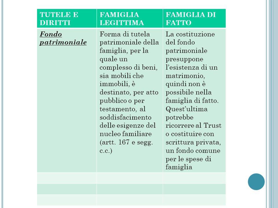 TUTELE E DIRITTI FAMIGLIA LEGITTIMA FAMIGLIA DI FATTO Fondo patrimoniale Forma di tutela patrimoniale della famiglia, per la quale un complesso di ben