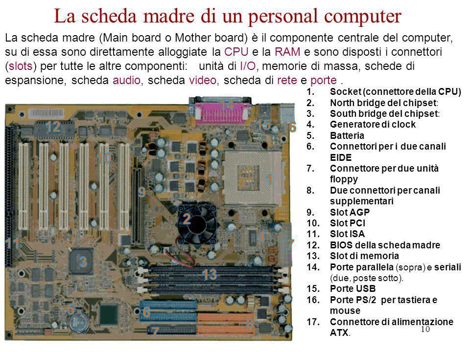 R. Grande - Corso di Informatica - 2006 - '07 10 La scheda madre (Main board o Mother board) è il componente centrale del computer, su di essa sono di