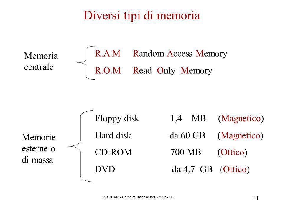 R. Grande - Corso di Informatica - 2006 - '07 11 Diversi tipi di memoria Memoria centrale Memorie esterne o di massa R.A.M Random Access Memory R.O.M