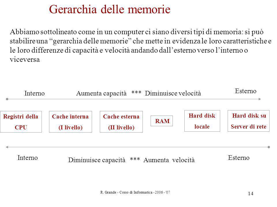 R. Grande - Corso di Informatica - 2006 - '07 14 Gerarchia delle memorie Abbiamo sottolineato come in un computer ci siano diversi tipi di memoria: si