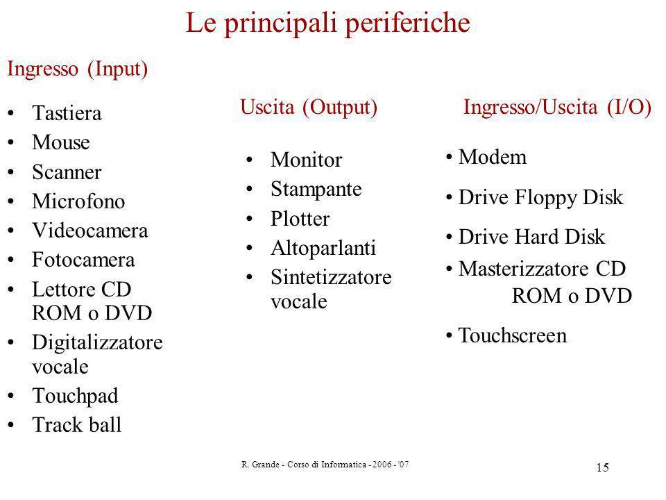 R. Grande - Corso di Informatica - 2006 - '07 15 Tastiera Mouse Scanner Microfono Videocamera Fotocamera Lettore CD ROM o DVD Digitalizzatore vocale T