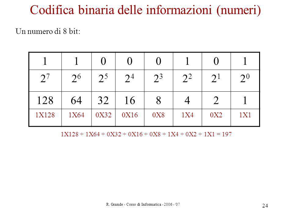R. Grande - Corso di Informatica - 2006 - '07 24 Codifica binaria delle informazioni (numeri) Un numero di 8 bit: 11000101 2727 2626 2525 2424 23232 2