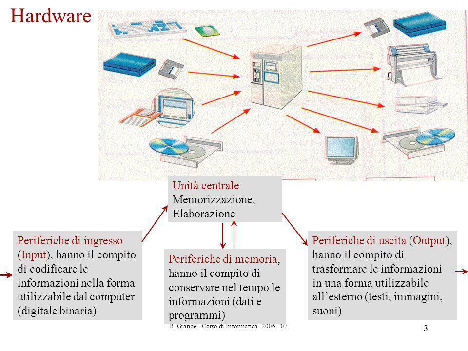 R. Grande - Corso di Informatica - 2006 - '07 3 Hardware Periferiche di ingresso (Input), hanno il compito di codificare le informazioni nella forma u