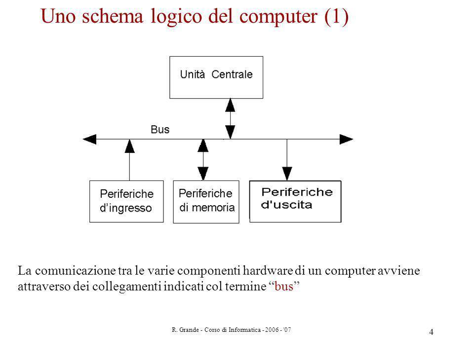 R. Grande - Corso di Informatica - 2006 - '07 4 Uno schema logico del computer (1) La comunicazione tra le varie componenti hardware di un computer av