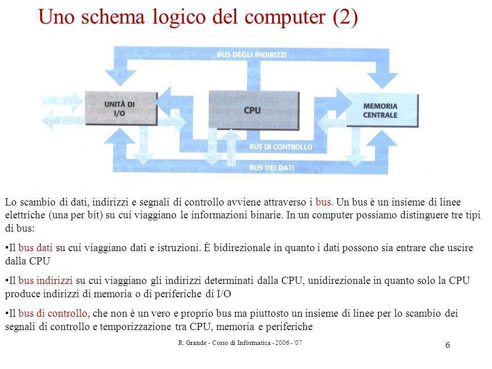 R. Grande - Corso di Informatica - 2006 - '07 6 Uno schema logico del computer (2) Lo scambio di dati, indirizzi e segnali di controllo avviene attrav