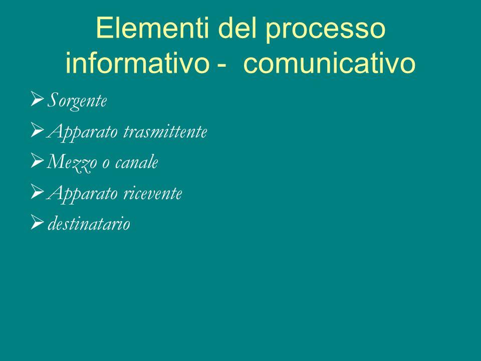 Elementi del processo informativo - comunicativo Sorgente Apparato trasmittente Mezzo o canale Apparato ricevente destinatario