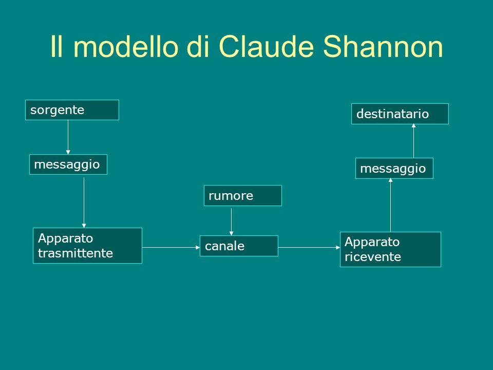 Il modello di Claude Shannon sorgente Apparato trasmittente messaggio canale rumore Apparato ricevente messaggio destinatario