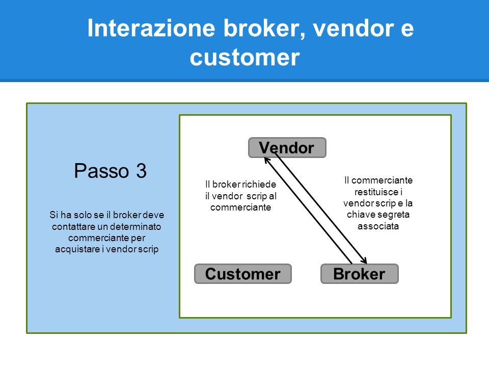 Interazione broker, vendor e customer Passo 3 Il broker richiede il vendor scrip al commerciante Si ha solo se il broker deve contattare un determinato commerciante per acquistare i vendor scrip Il commerciante restituisce i vendor scrip e la chiave segreta associata Vendor BrokerCustomer