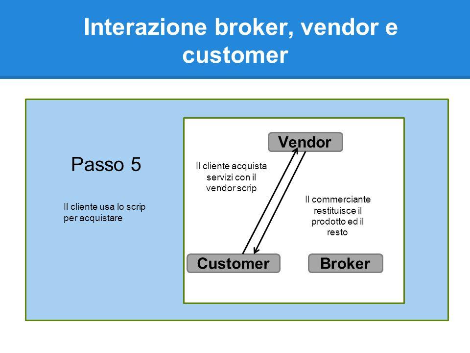 Interazione broker, vendor e customer Passo 5 Il cliente acquista servizi con il vendor scrip Il commerciante restituisce il prodotto ed il resto Vendor BrokerCustomer Il cliente usa lo scrip per acquistare