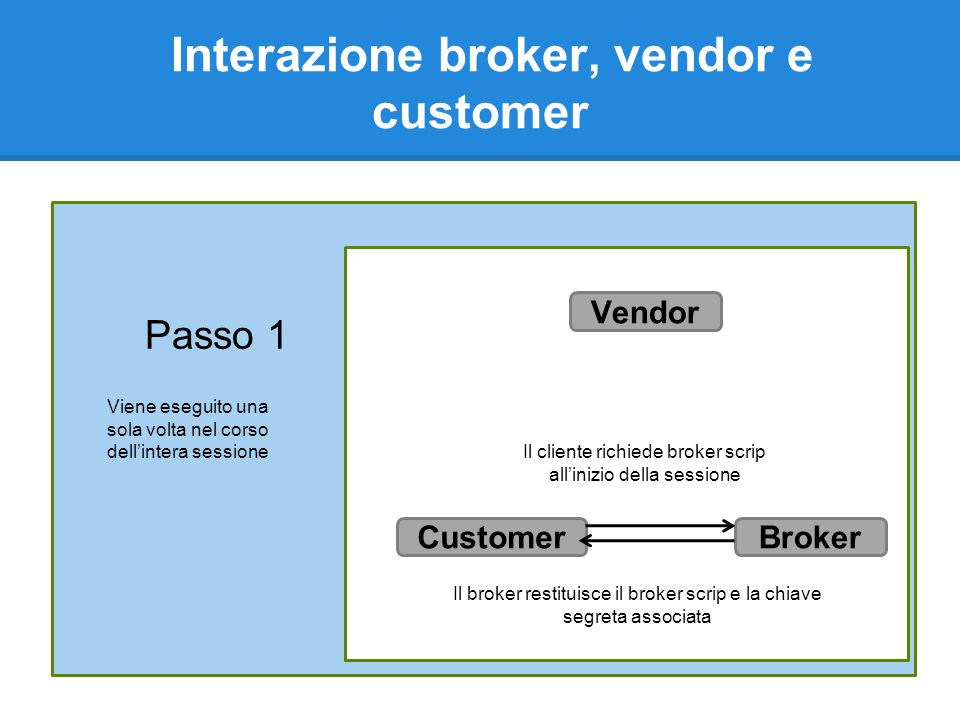 Interazione broker, vendor e customer Passo 1 Vendor BrokerCustomer Il cliente richiede broker scrip allinizio della sessione Il broker restituisce il broker scrip e la chiave segreta associata Viene eseguito una sola volta nel corso dellintera sessione