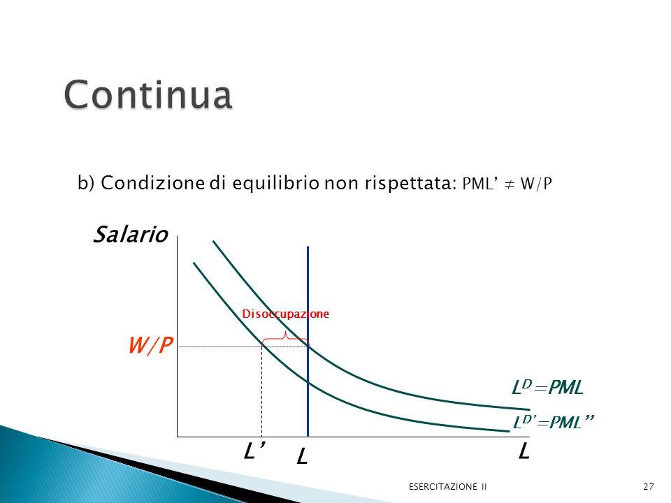 b) Condizione di equilibrio non rispettata: PML W/P ESERCITAZIONE II27 L Salario L D =PML W/P L D =PML L Disoccupazione L