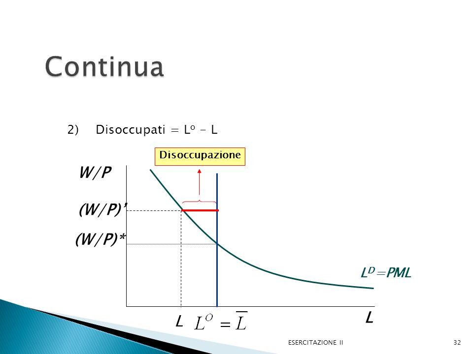 2) Disoccupati = L o - L ESERCITAZIONE II32 L W/P L D =PML (W/P)* L (W/P) Disoccupazione