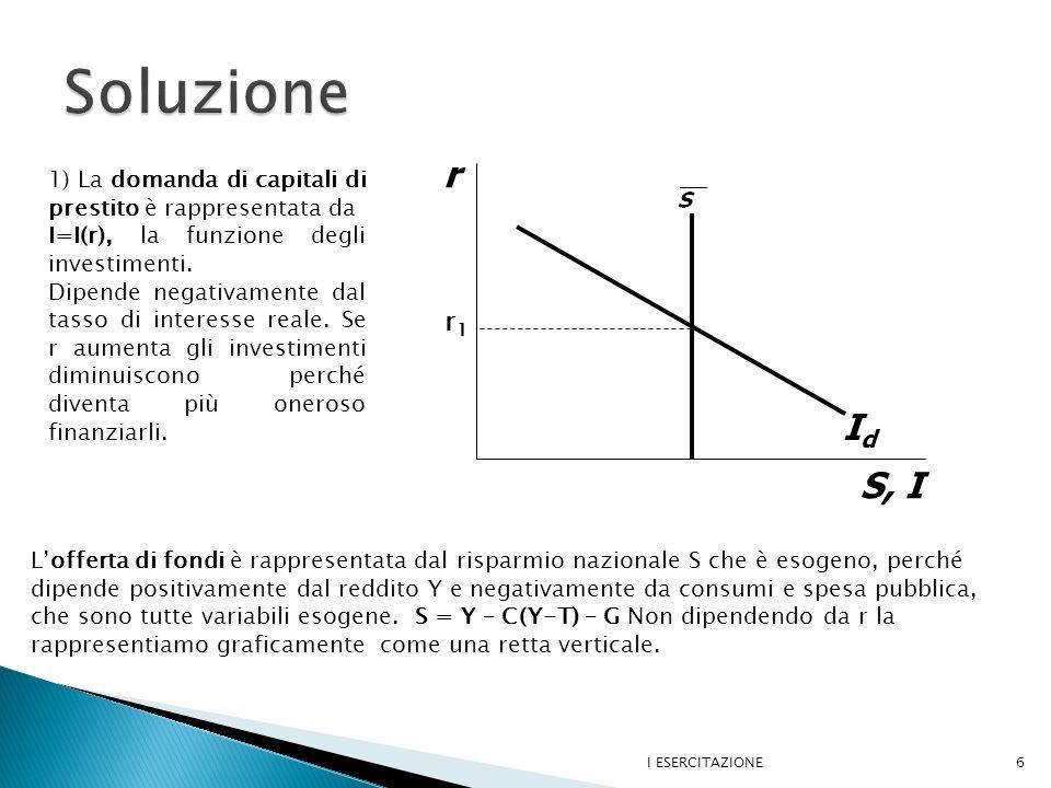 I ESERCITAZIONE7 IdId r2r2 r r1r1 2) Se G diminuisce, S pb = T-G aumenta e di conseguenza anche il risparmio nazionale.