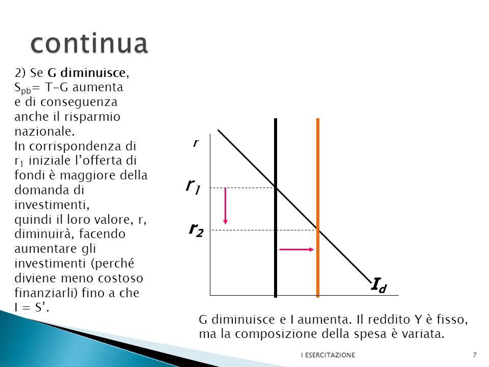 I ESERCITAZIONE8 r S, I I1I1 I2I2 Diminuzione di T e Diminuzione di I(r) r1r1 Eccesso di Domanda, (D-S>0): r aumenta r2r2 S D 3)