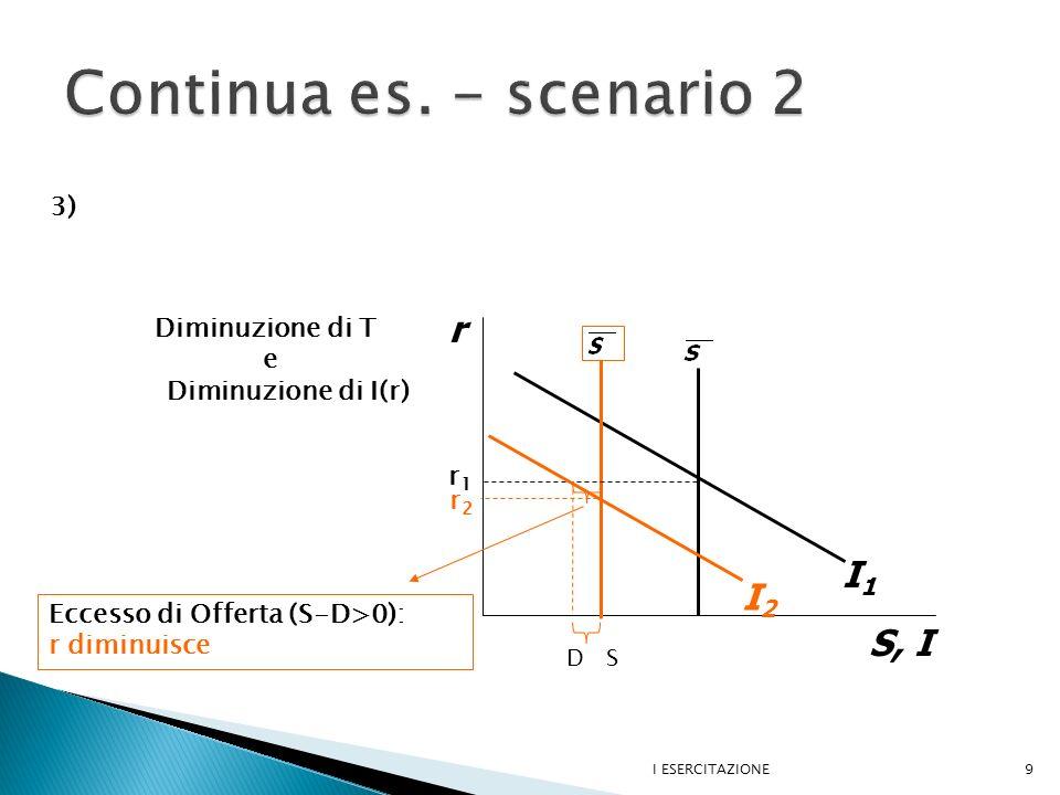 I ESERCITAZIONE9 r S, I I1I1 I2I2 Diminuzione di T e Diminuzione di I(r) r1r1 Eccesso di Offerta (S-D>0): r diminuisce r2r2 D S 3)