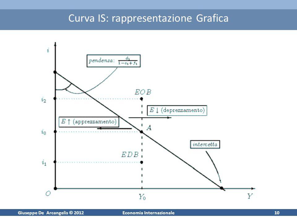 Giuseppe De Arcangelis © 2012Economia Internazionale10 Curva IS: rappresentazione Grafica