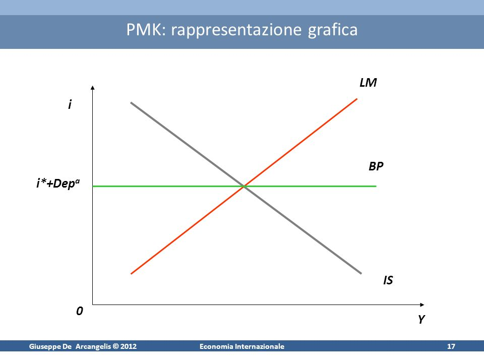 Giuseppe De Arcangelis © 2012Economia Internazionale17 PMK: rappresentazione grafica i iYiY i0i0 iIS iLM iBP Ii*+Dep a