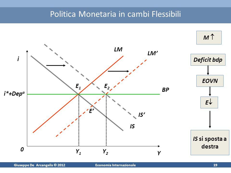 Giuseppe De Arcangelis © 2012Economia Internazionale19 Politica Monetaria in cambi Flessibili i iYiY i0i0 iBP iIS iLM Ii*+Dep a iIS iLM iE1iE1 iEiE iE2iE2 Y1Y1 Y2Y2 M Deficit bdp EOVN E IS si sposta a destra