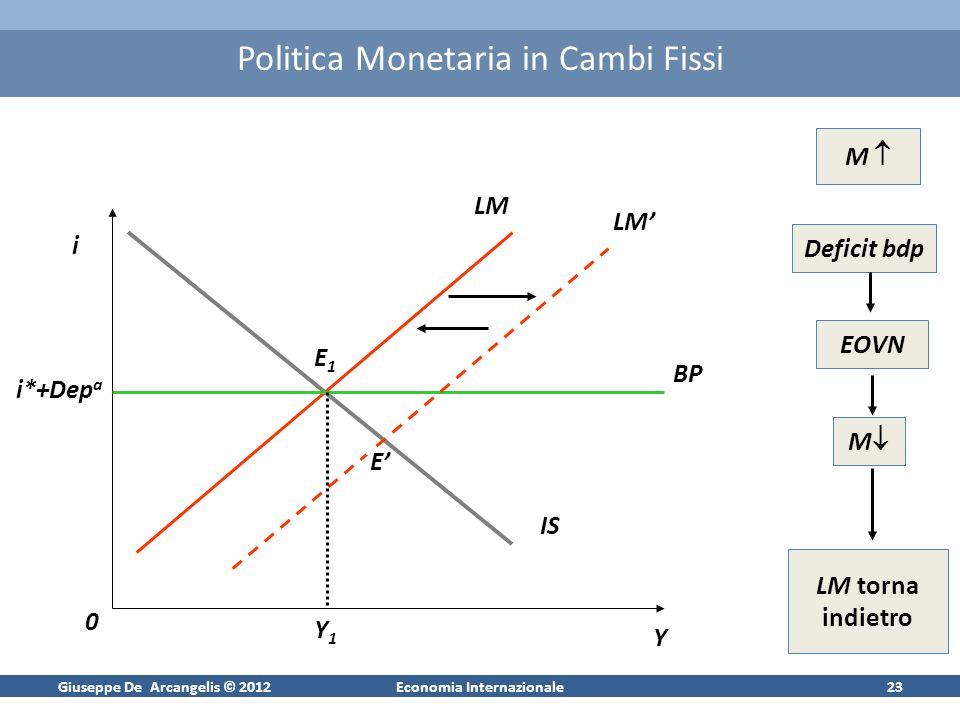 Giuseppe De Arcangelis © 2012Economia Internazionale23 Politica Monetaria in Cambi Fissi i iYiY i0i0 iBP iIS iLM Ii*+Dep a iLM iE1iE1 iEiE Y1Y1 M Deficit bdp EOVN M LM torna indietro