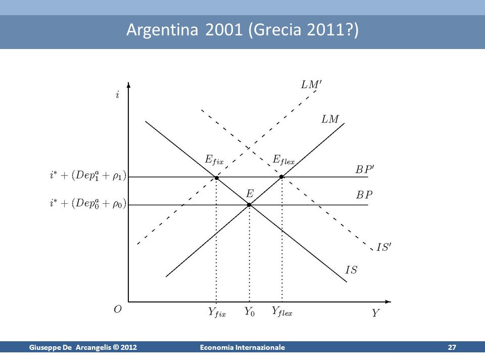 Giuseppe De Arcangelis © 2012Economia Internazionale27 Argentina 2001 (Grecia 2011 )