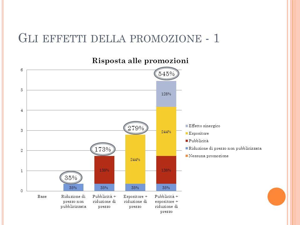 G LI EFFETTI DELLA PROMOZIONE - 1 35% 173% 545% 279%