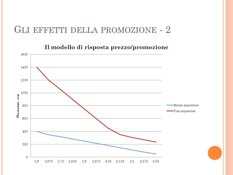 G LI EFFETTI DELLA PROMOZIONE - 2