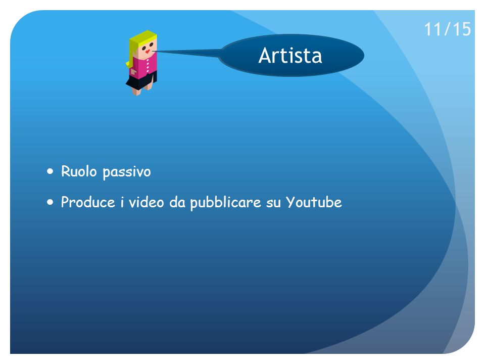 Ruolo passivo Produce i video da pubblicare su Youtube Artista 11/15