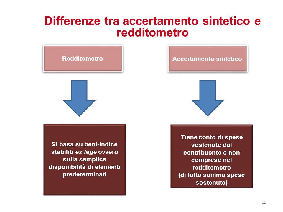 Differenze tra accertamento sintetico e redditometro Accertamento sintetico Tiene conto di spese sostenute dal contribuente e non comprese nel reddito