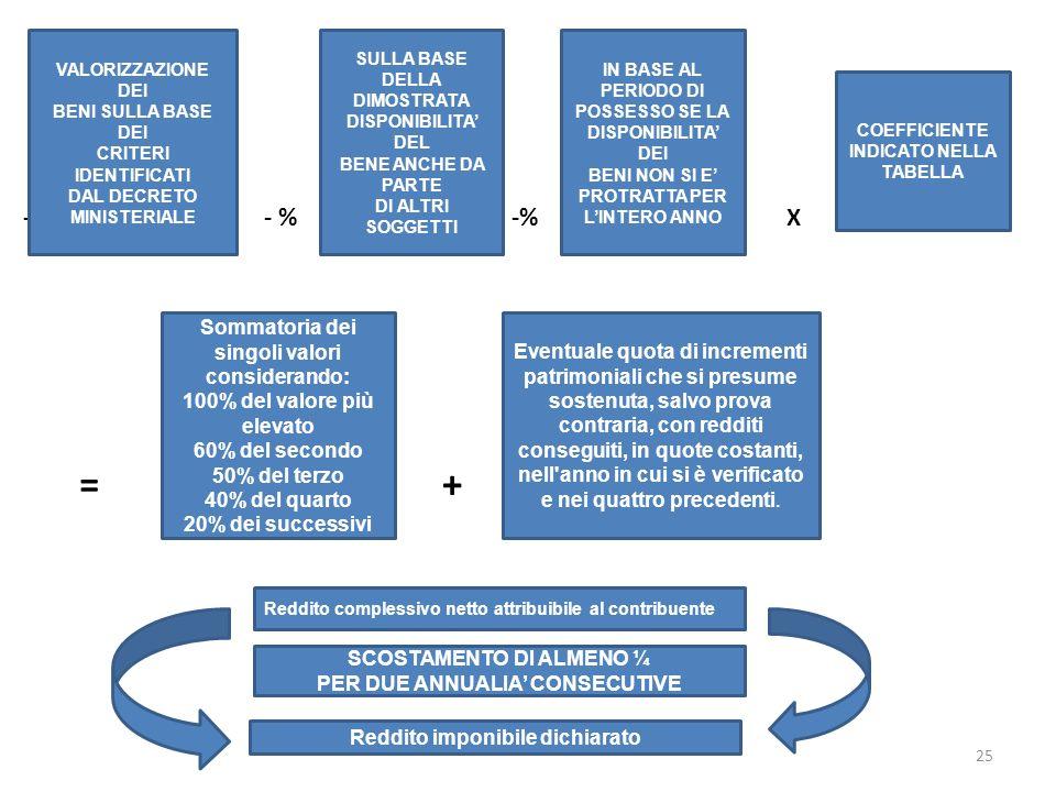 - % - % -% X = + VALORIZZAZIONE DEI BENI SULLA BASE DEI CRITERI IDENTIFICATI DAL DECRETO MINISTERIALE SULLA BASE DELLA DIMOSTRATA DISPONIBILITA DEL BE