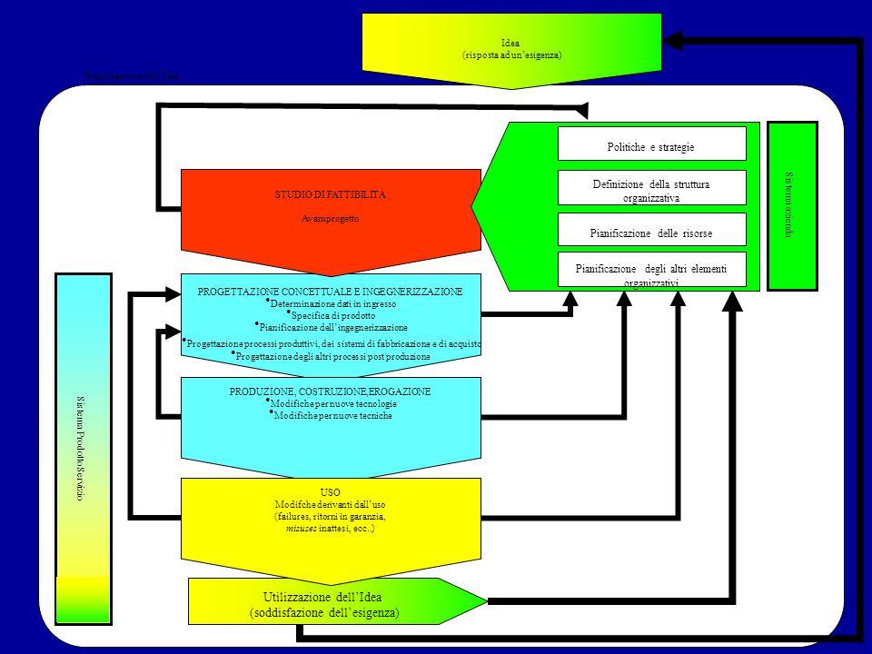 PROGETTAZIONE CONCETTUALE E INGEGNERIZZAZIONE Determinazione dati in ingresso Specifica di prodotto Pianificazione dellingegnerizzazione Progettazione