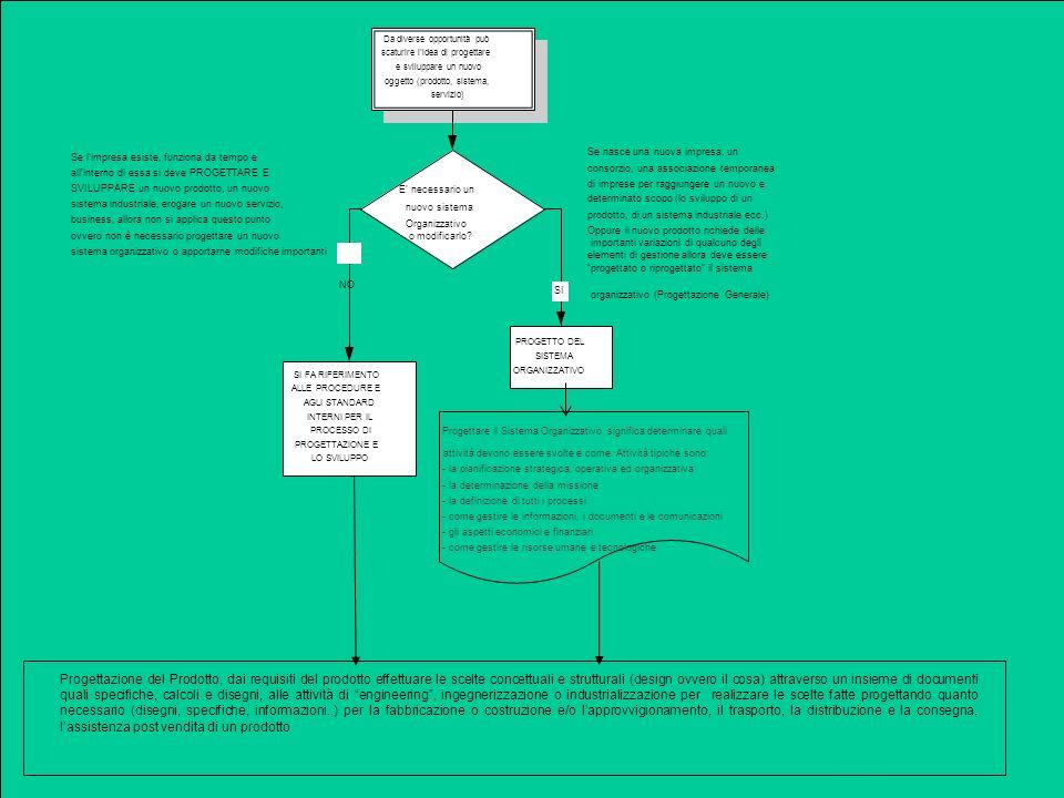 PSSS Introduzione 21 Da diverse opportunità può scaturire lidea di progettare e sviluppare un nuovo oggetto (prodotto, sistema, servizio) Progettare il Sistema Organizzativo significa determinare quali attività devono essere svolte e come.