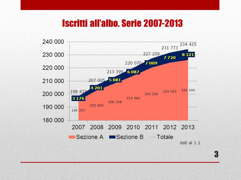 3 Iscritti allalbo. Serie 2007-2013 dati al 1.1