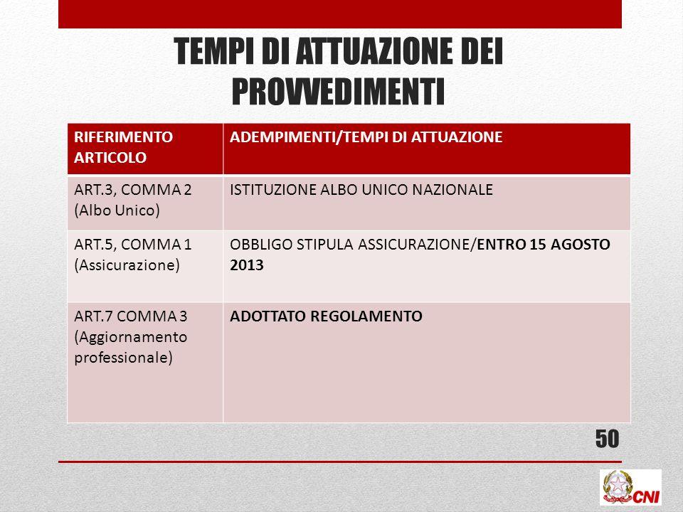 TEMPI DI ATTUAZIONE DEI PROVVEDIMENTI RIFERIMENTO ARTICOLO ADEMPIMENTI/TEMPI DI ATTUAZIONE ART.3, COMMA 2 (Albo Unico) ISTITUZIONE ALBO UNICO NAZIONALE ART.5, COMMA 1 (Assicurazione) OBBLIGO STIPULA ASSICURAZIONE/ENTRO 15 AGOSTO 2013 ART.7 COMMA 3 (Aggiornamento professionale) ADOTTATO REGOLAMENTO 50