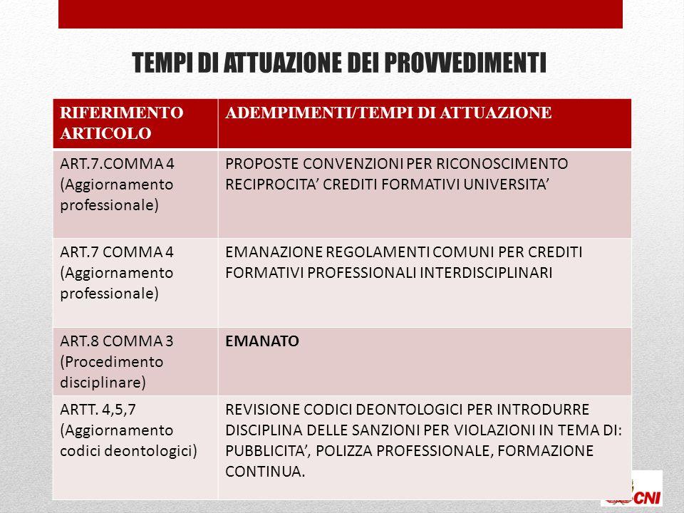 TEMPI DI ATTUAZIONE DEI PROVVEDIMENTI 51 RIFERIMENTO ARTICOLO ADEMPIMENTI/TEMPI DI ATTUAZIONE ART.7.COMMA 4 (Aggiornamento professionale) PROPOSTE CONVENZIONI PER RICONOSCIMENTO RECIPROCITA CREDITI FORMATIVI UNIVERSITA ART.7 COMMA 4 (Aggiornamento professionale) EMANAZIONE REGOLAMENTI COMUNI PER CREDITI FORMATIVI PROFESSIONALI INTERDISCIPLINARI ART.8 COMMA 3 (Procedimento disciplinare) EMANATO ARTT.