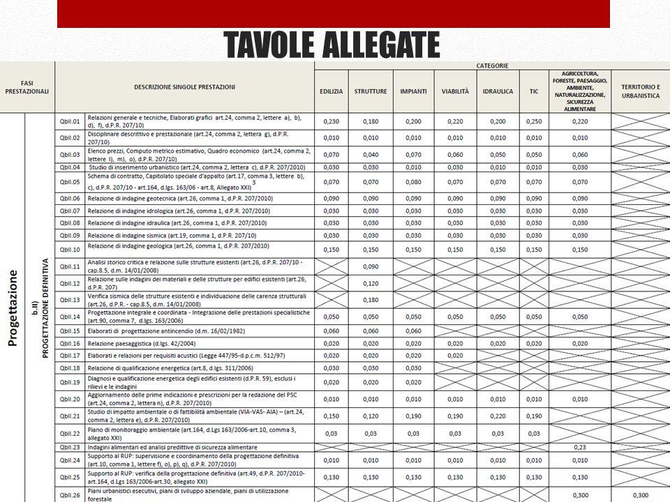 TAVOLE ALLEGATE 66