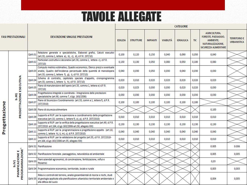 TAVOLE ALLEGATE 67