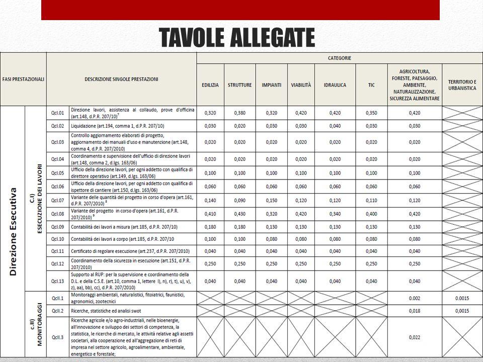 TAVOLE ALLEGATE 68
