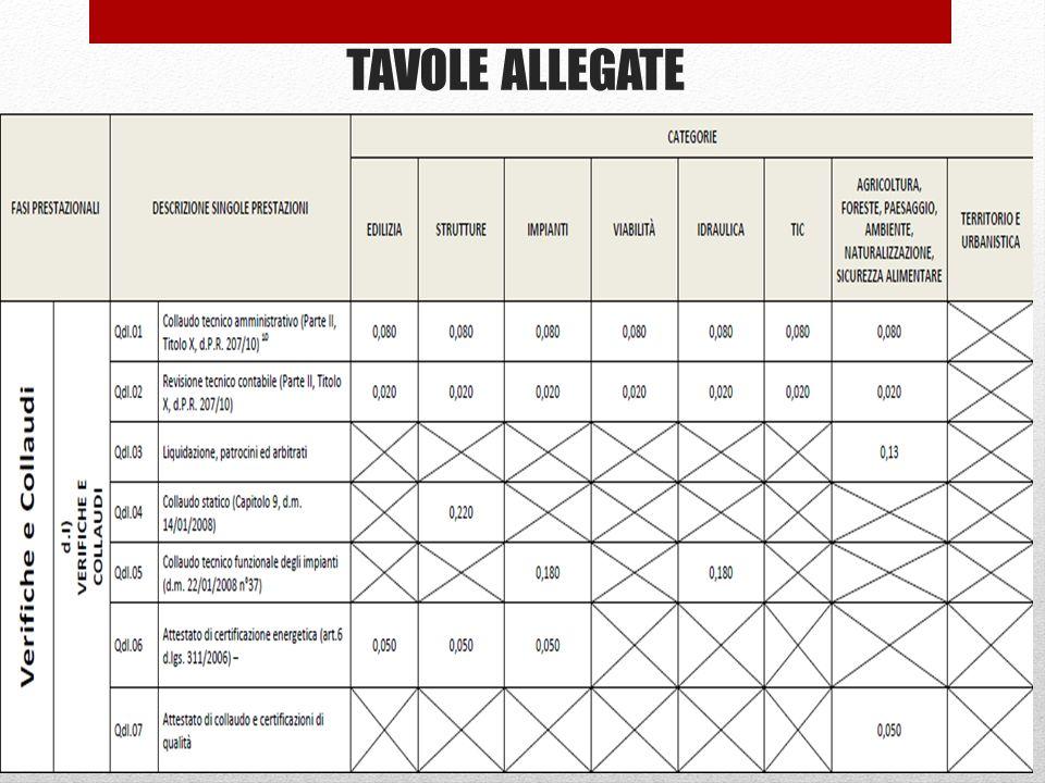 TAVOLE ALLEGATE 69