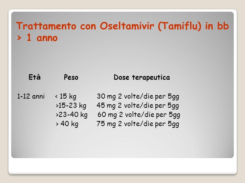 Trattamento con Oseltamivir (Tamiflu) in bb > 1 anno Et à Peso Dose terapeutica 1-12 anni < 15 kg 30 mg 2 volte/die per 5gg >15-23 kg 45 mg 2 volte/di