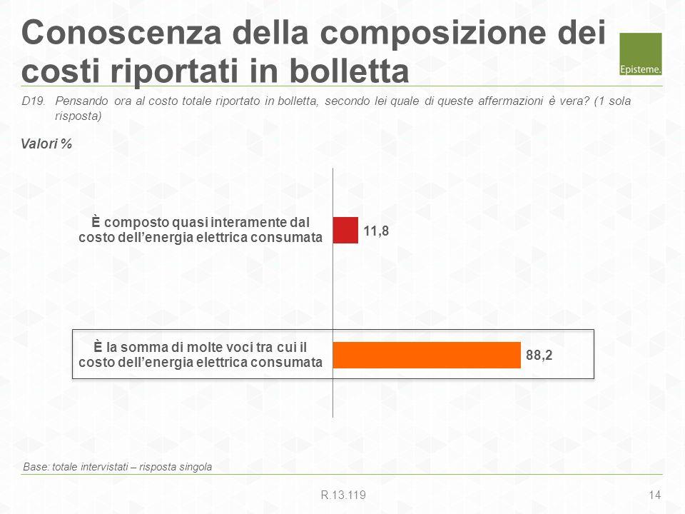 14R.13.119 Conoscenza della composizione dei costi riportati in bolletta Base: totale intervistati – risposta singola D19.Pensando ora al costo totale