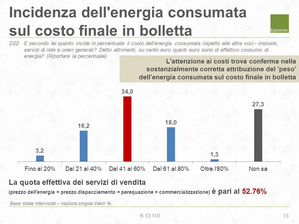 15R.13.119 53.9% Incidenza dell'energia consumata sul costo finale in bolletta Base: totale intervistati – risposta singola Valori % D22.E secondo lei
