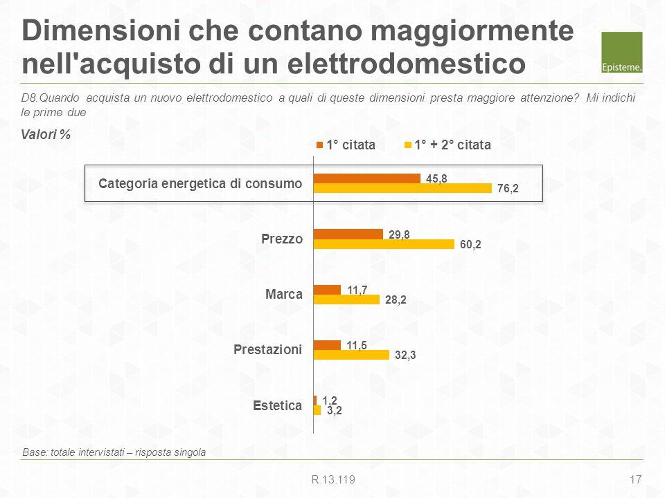 17R.13.119 Dimensioni che contano maggiormente nell'acquisto di un elettrodomestico Base: totale intervistati – risposta singola D8.Quando acquista un