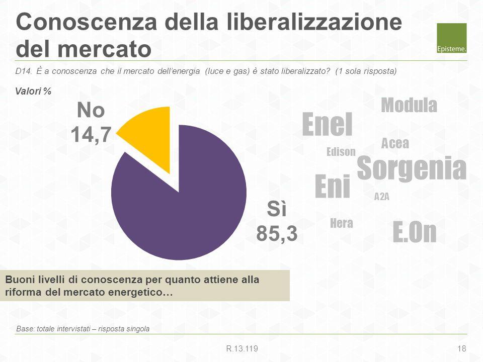 18R.13.119 Conoscenza della liberalizzazione del mercato Base: totale intervistati – risposta singola D14. È a conoscenza che il mercato dellenergia (